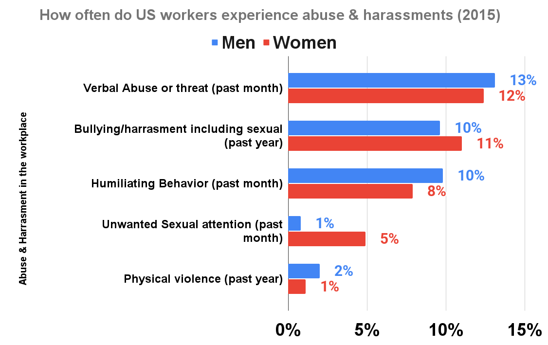 How often do US workers experience abuse & harassments (2015)