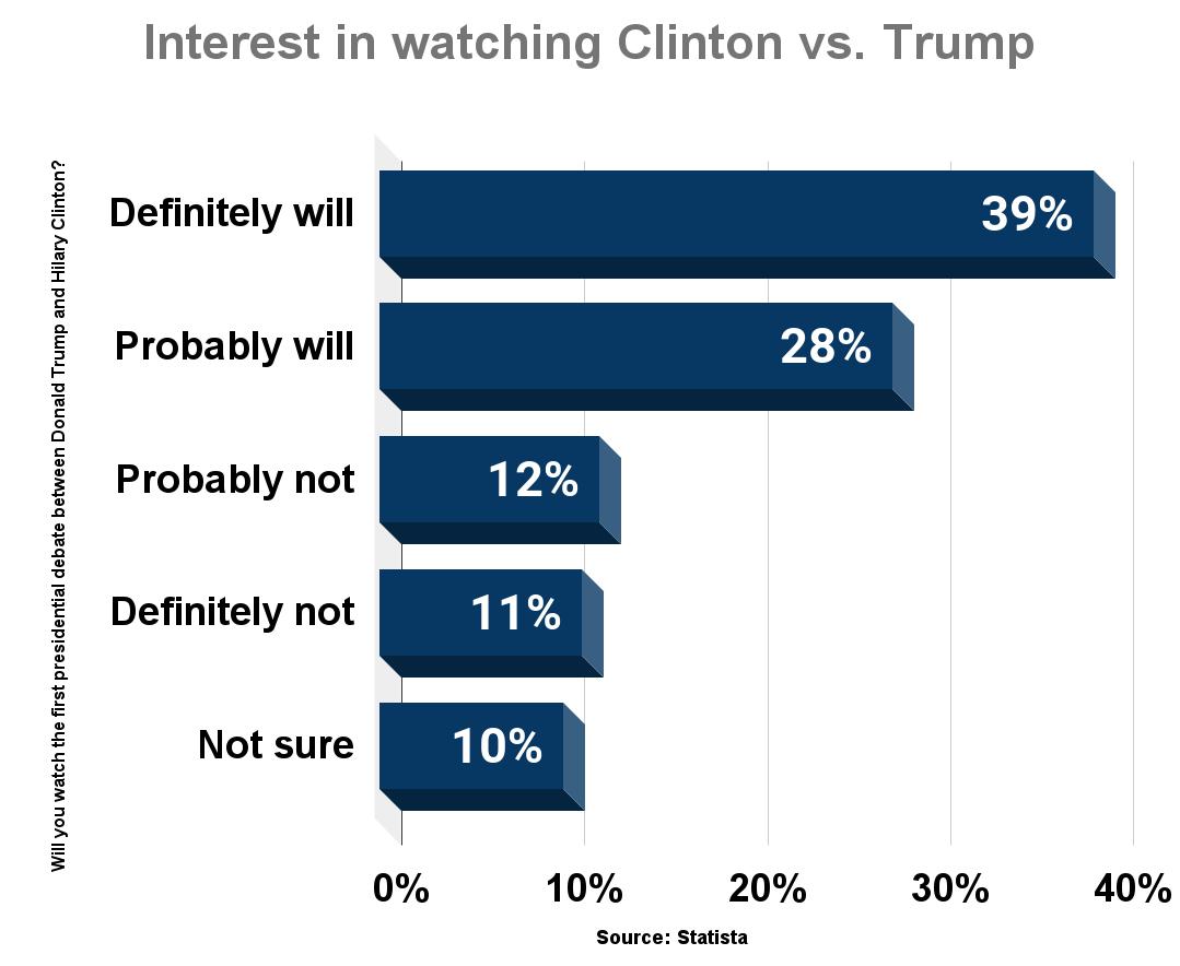 Interest in watching Clinton vs. Trump debates in the U.S. 2016