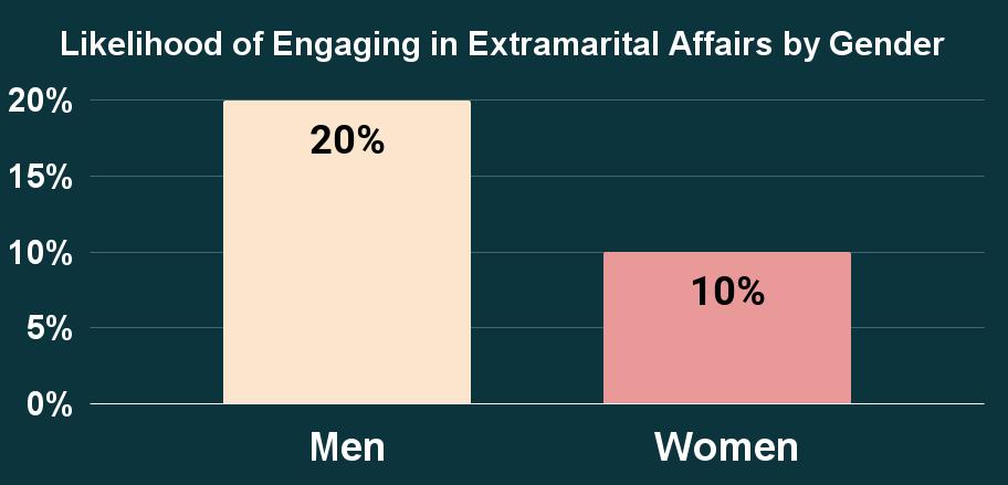 Likelihood of Engaging in Extramarital Affairs by Gender
