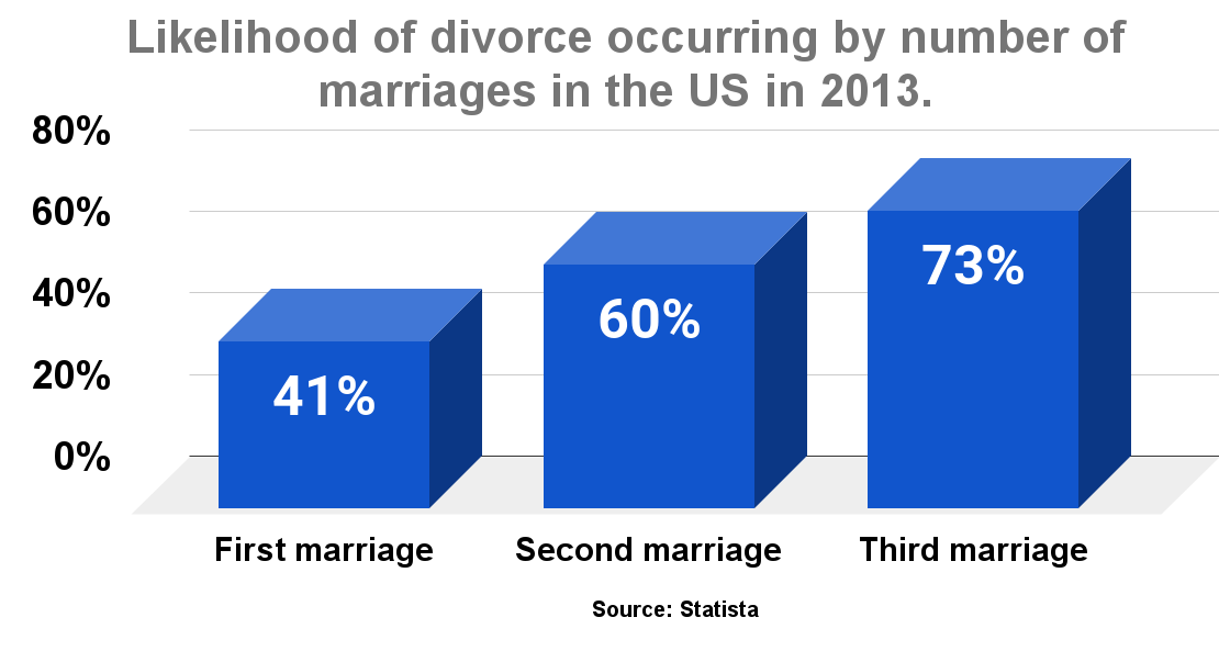 Likelihood of divorce occurring by number of marriages in the US in 2013