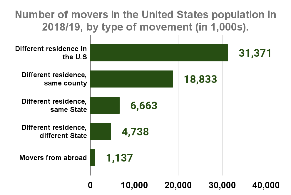 Number of movers in the United States population in 2018_19, by type of movement (in 1,000s)