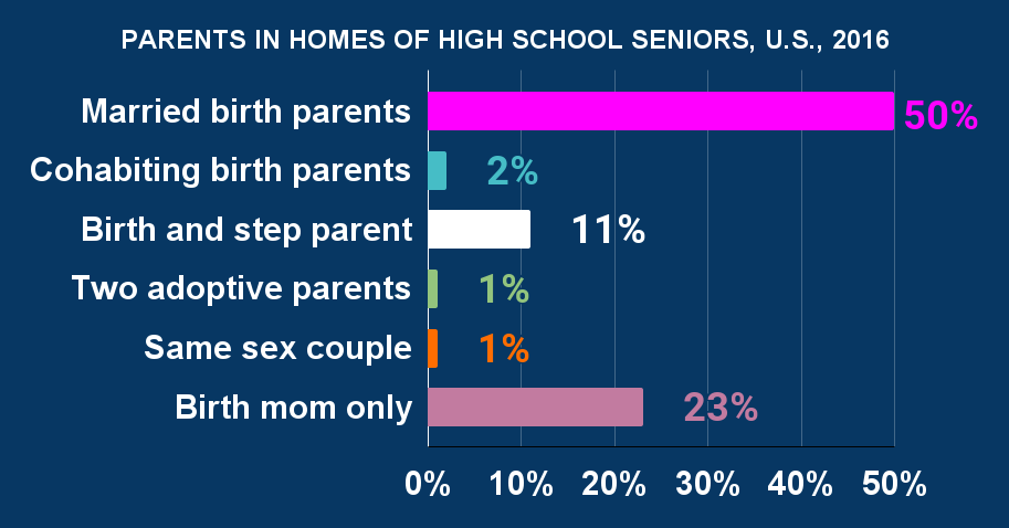 PARENTS IN HOMES OF HIGH SCHOOL SENIORS, U.S., 2016