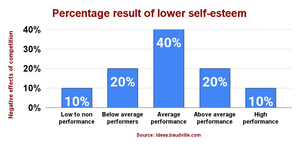 Percentage result of lower self-esteem