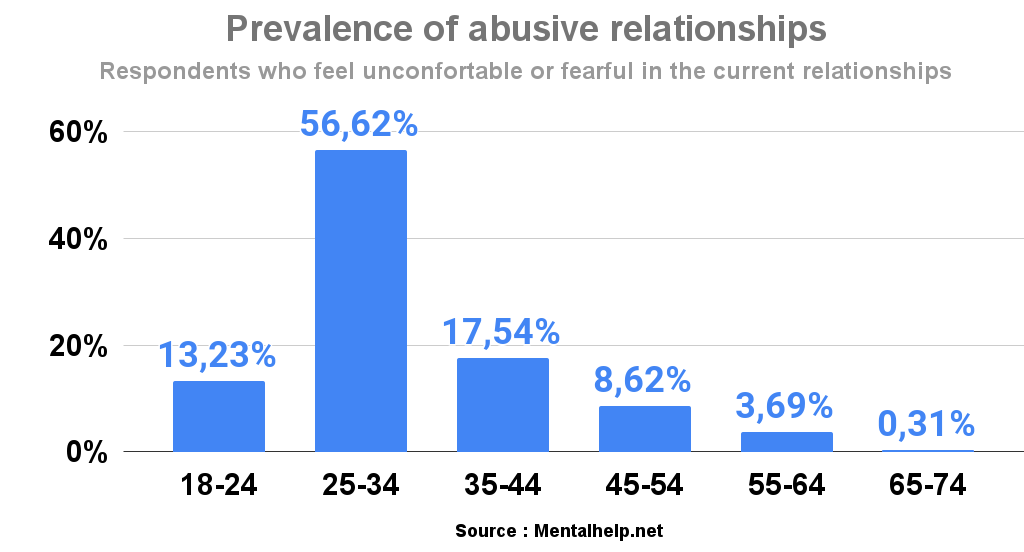 Prevalence of abusive relationships