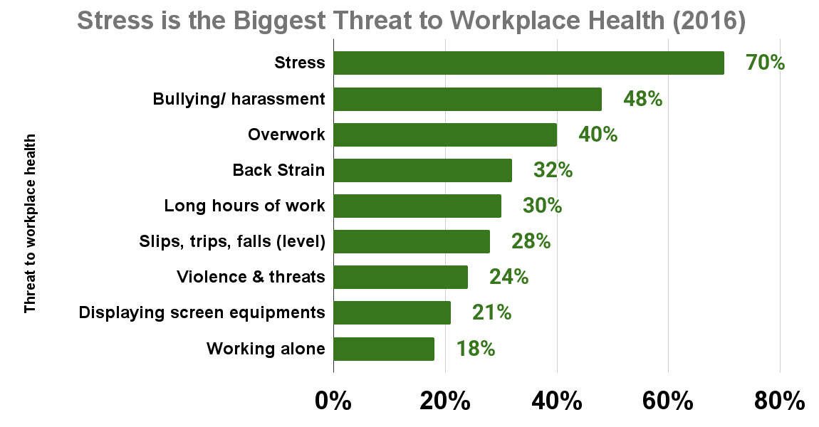 Stress is the Biggest Threat to Workplace Health (2016)