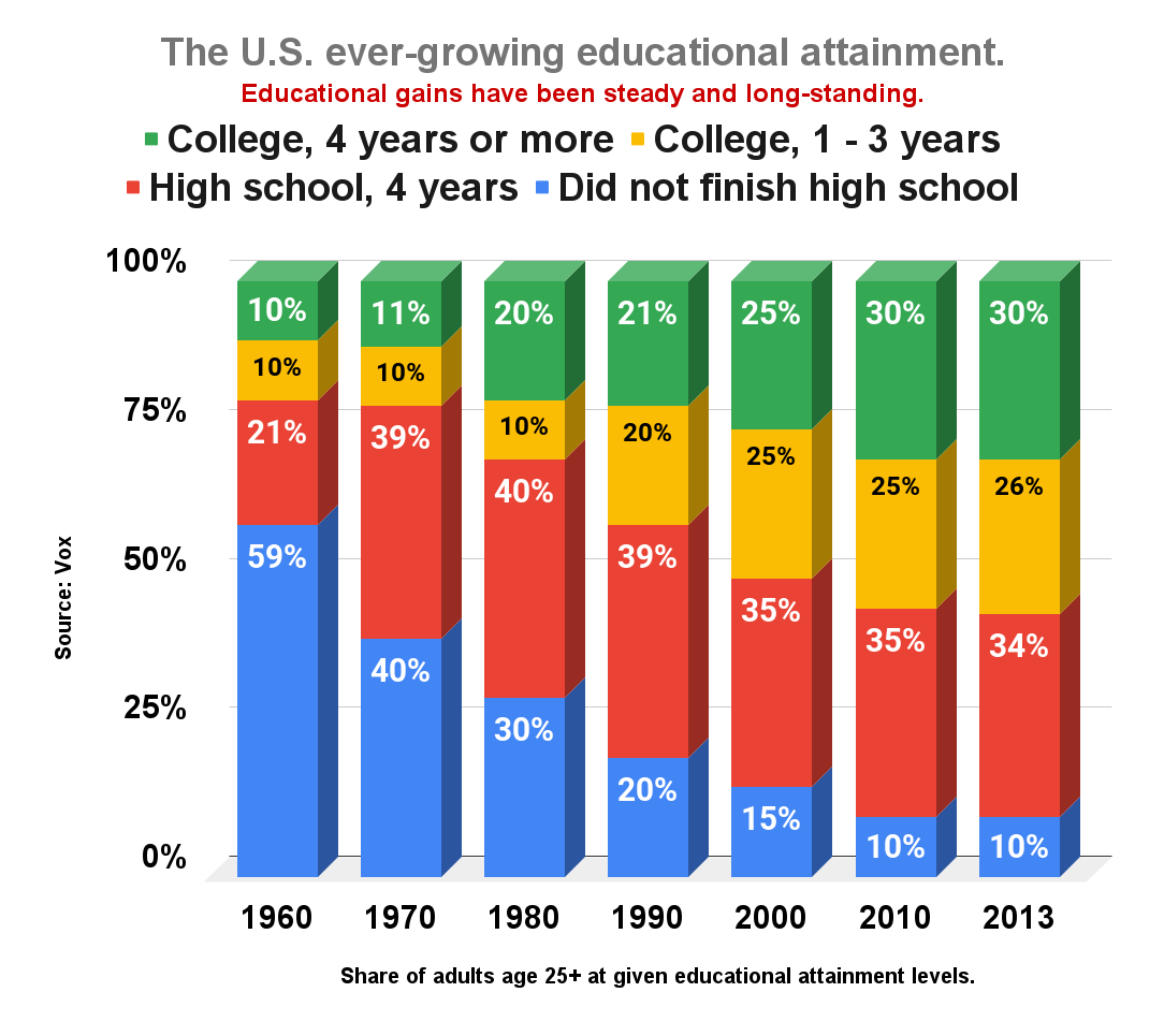 The U.S. ever-growing educational attainment