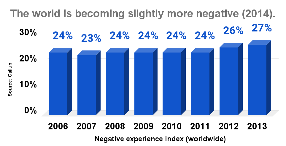 The world is becoming slightly more negative (2014).