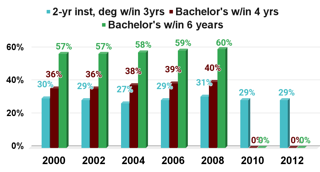 USA College graduation rates 2000 - 2012. Source Wikipedia