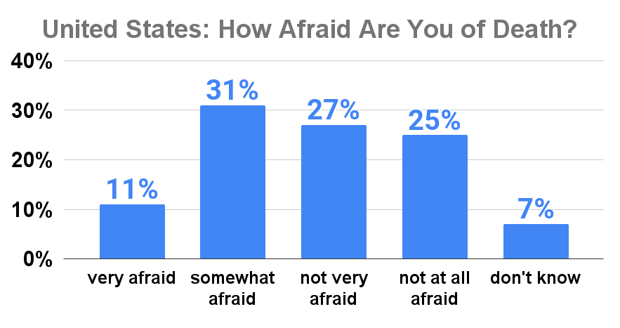 United States How Afraid Are You of Death_
