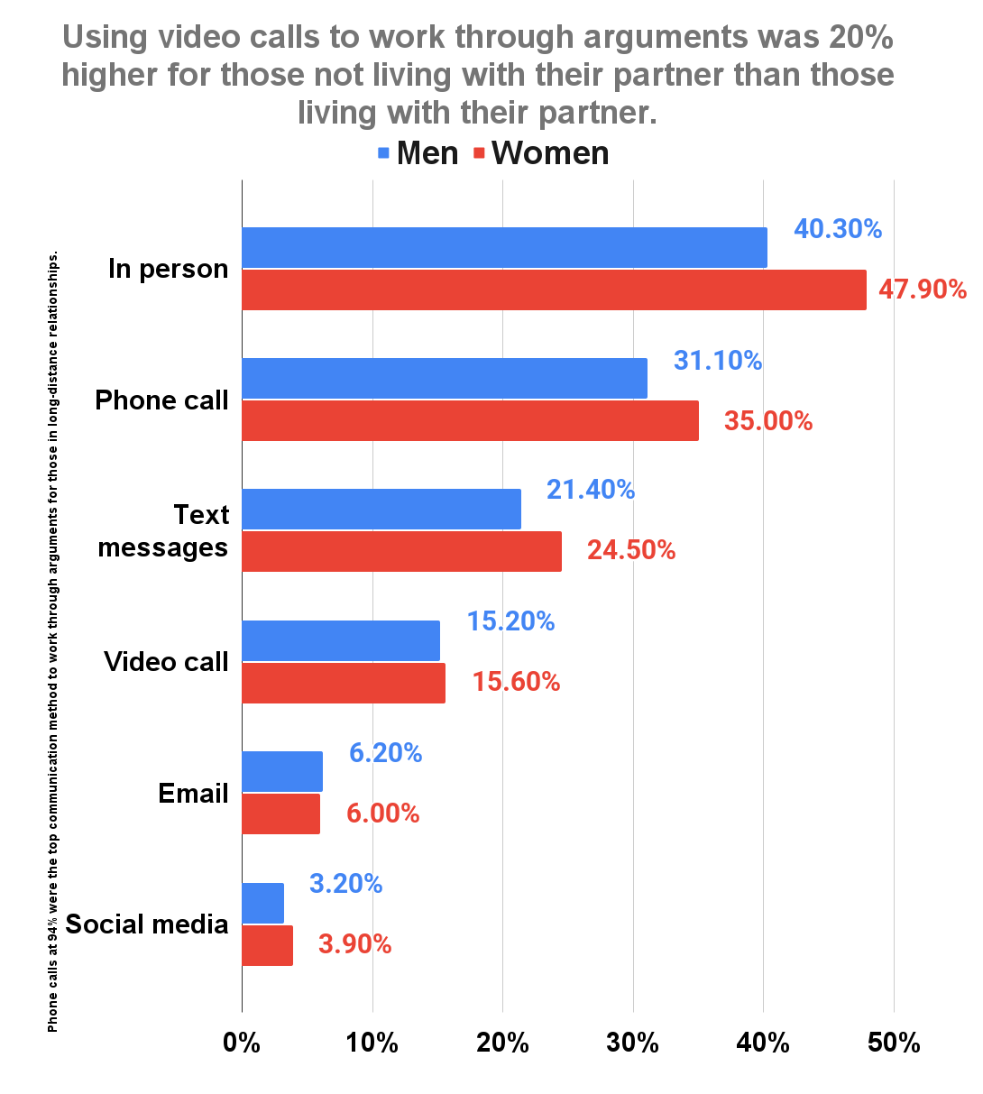 Using video calls to work through arguments was 20% higher for those not living with their partner than those living with their partner m