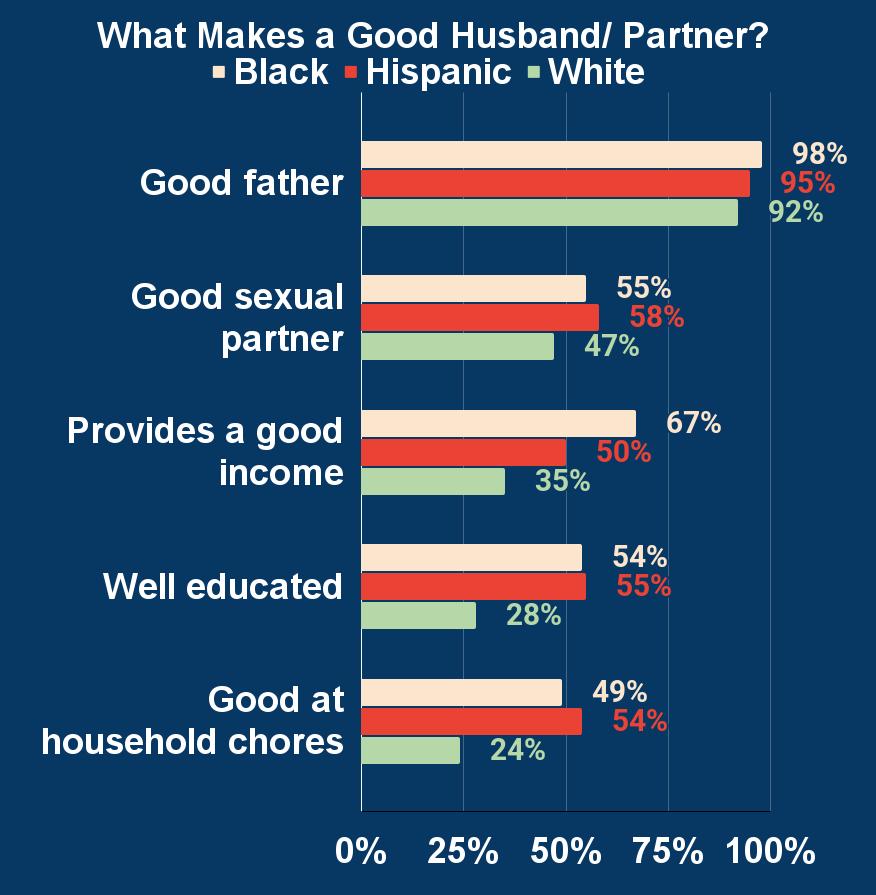 What Makes a Good Husband_ Partner_