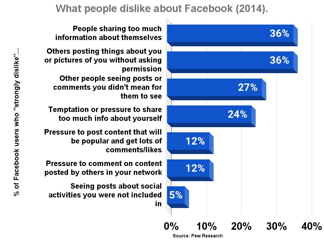 What people dislike about Facebook (2014)