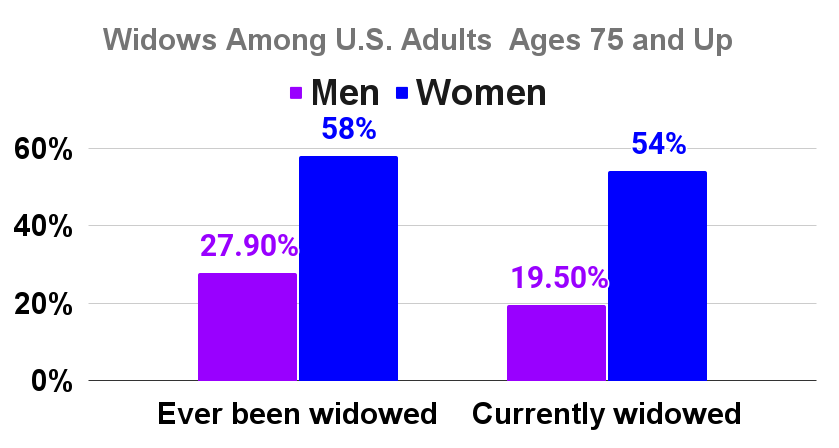 Widows  Among U.S. Adults Ages 75 and Up