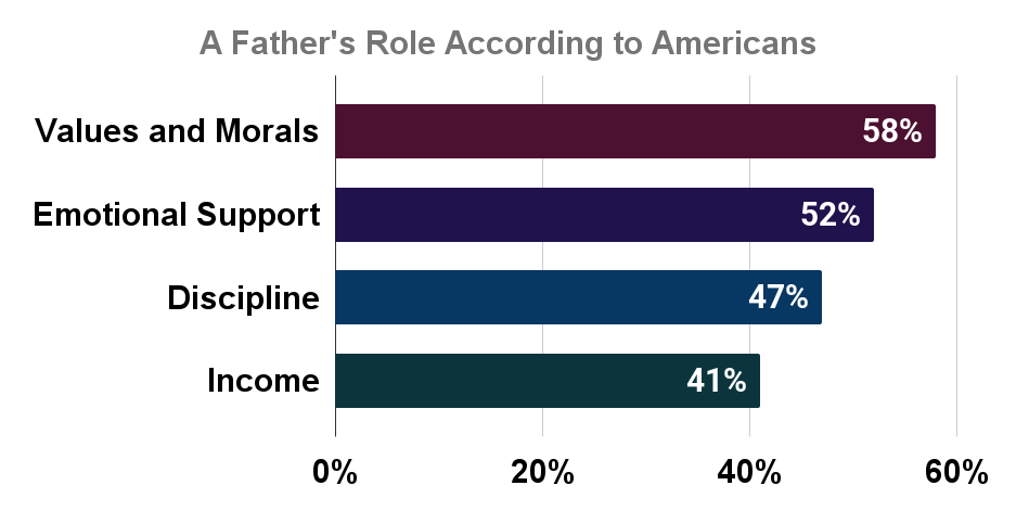 A Father's Role According to Americans