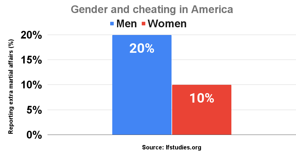 Gender and cheating in America