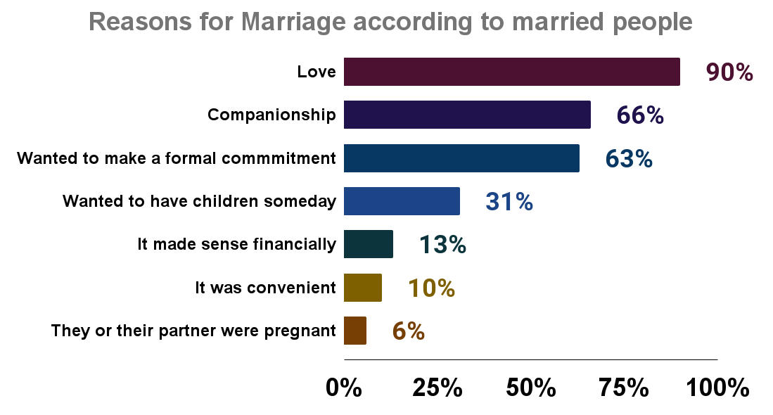 Reasons for Marriage according to married people
