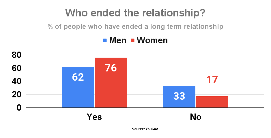 Who ended the relationship_